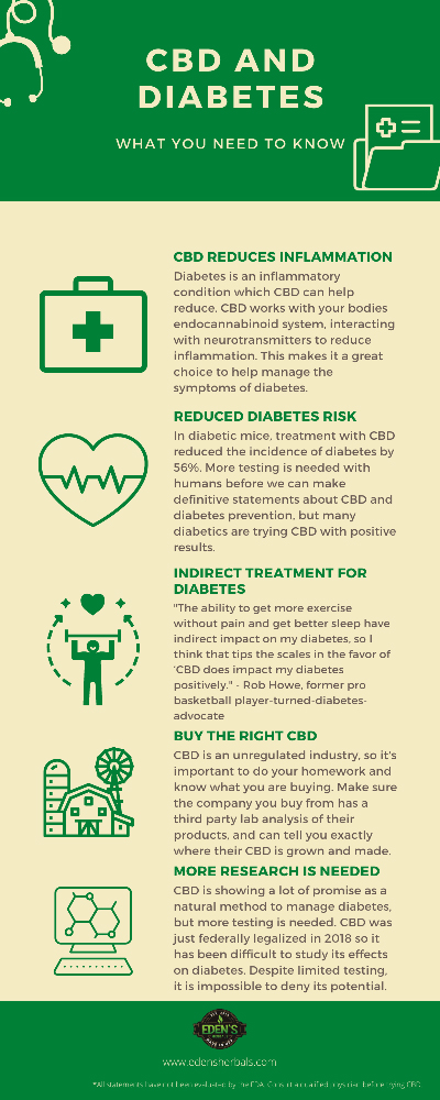Infographic about CBD for diabetes
