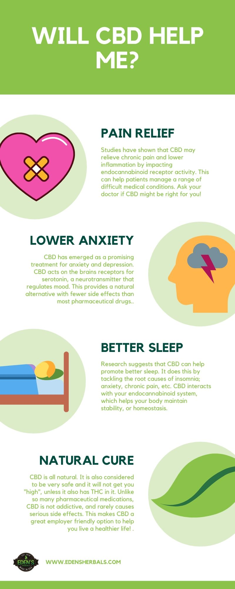 Infographic about the most popular uses for CBD
